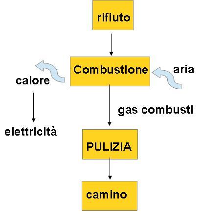 Diagramma combustione