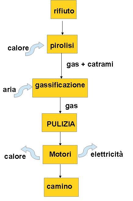 Diagramma Gassificazione